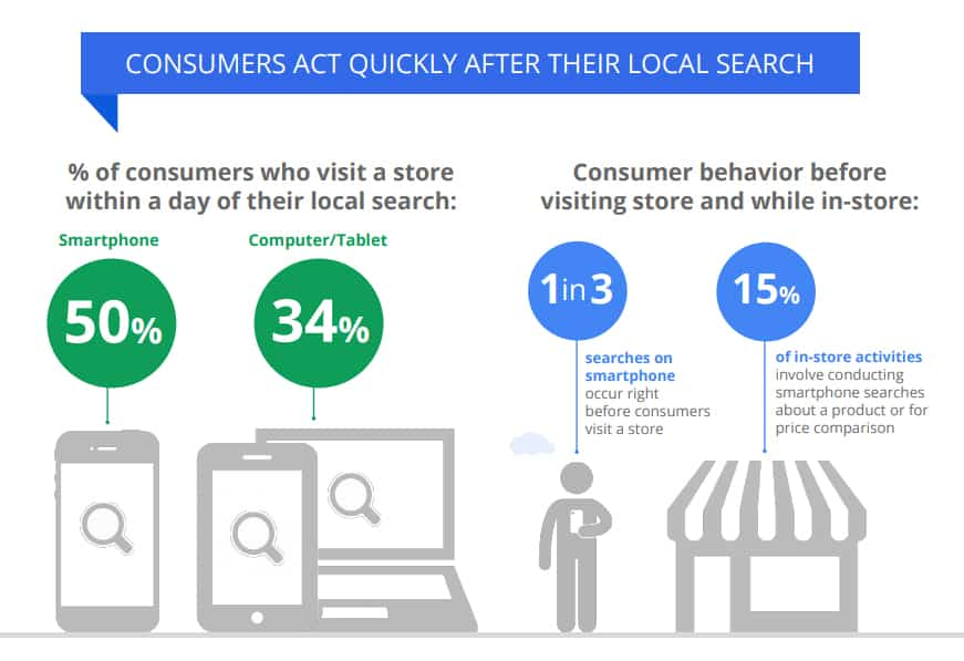 How advertisers can extend their relevance with search research studies
