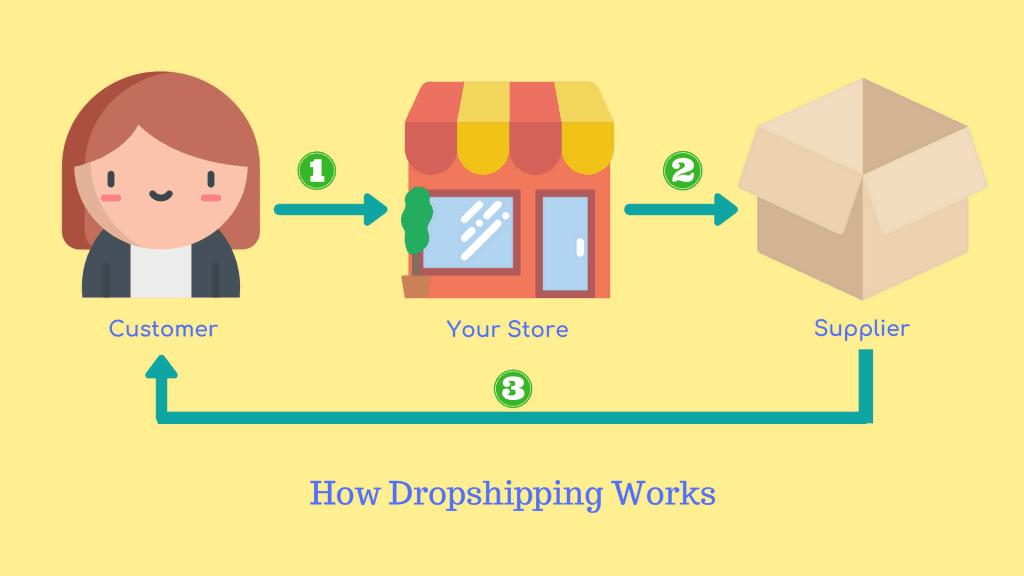 Dropshipping Google Maps