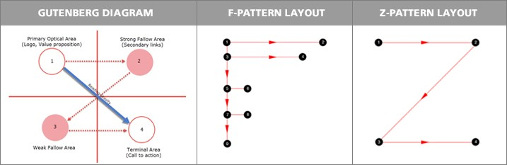 Visual hierarchy - F and Z pattern