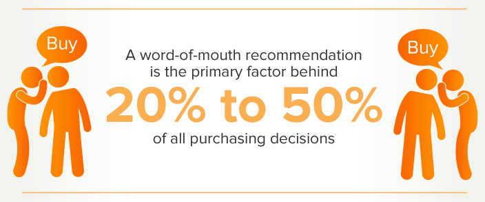 20%-50% of all purchase decisions are influenced by word of mouth