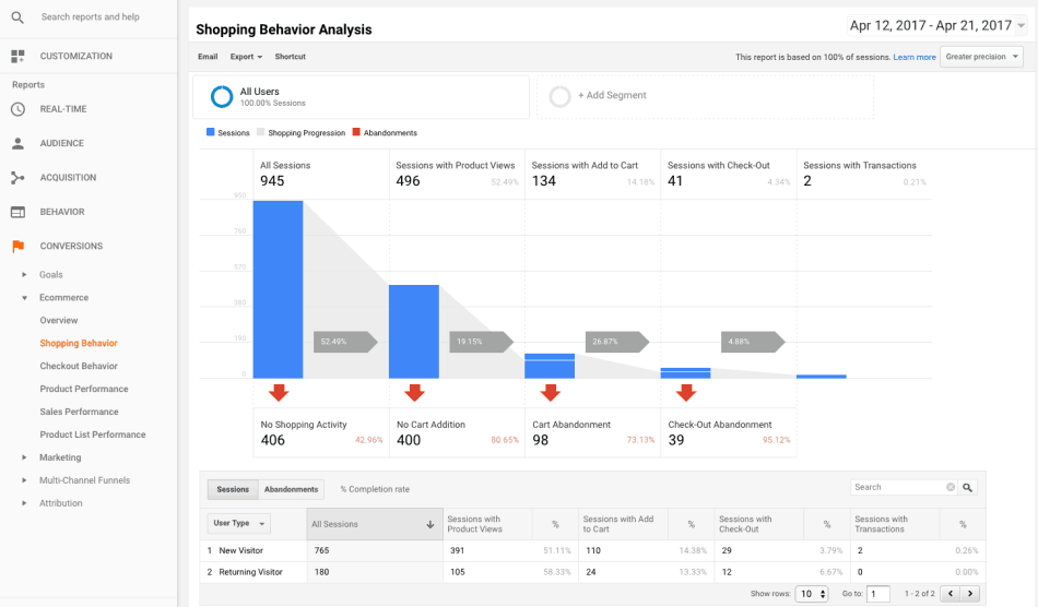WooCommerce Google Analytics Pro - Shopping Behavior Analysis